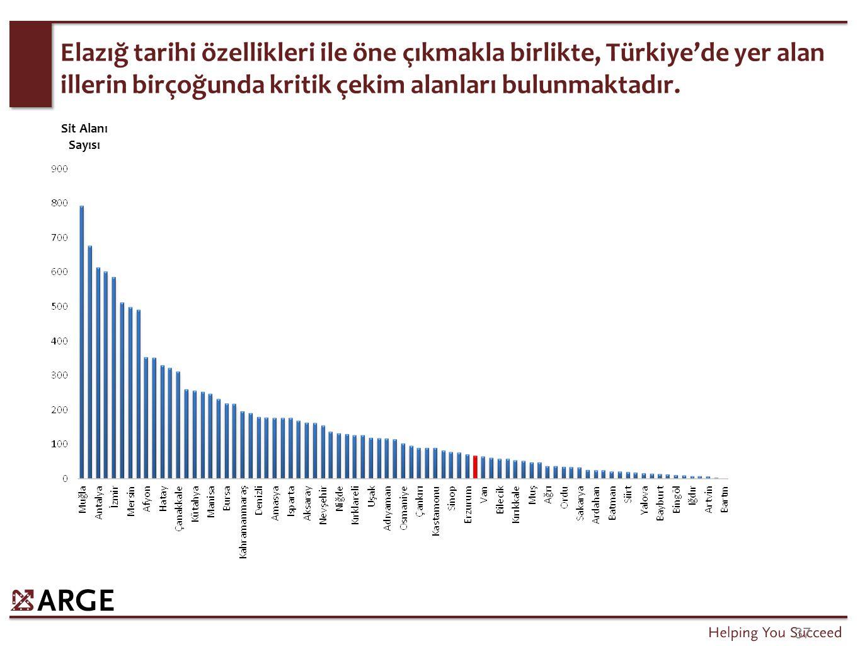 37 Elazığ tarihi özellikleri ile öne çıkmakla birlikte, Türkiye'de yer alan illerin birçoğunda kritik çekim alanları bulunmaktadır. Sit Alanı Sayısı