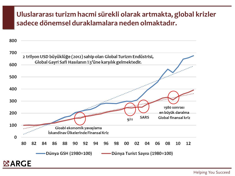 SARS 9/11 Gloabl ekonomik yavaşlama İskandinav Ülkelerinde Finansal Kriz 1980 sonrası en büyük daralma Global finansal kriz Uluslararası turizm hacmi