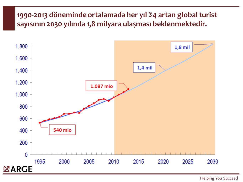 1990-2013 döneminde ortalamada her yıl %4 artan global turist sayısının 2030 yılında 1,8 milyara ulaşması beklenmektedir.