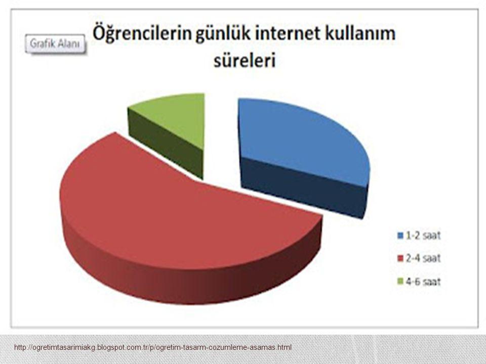 Grafik örneklerini ele alarak; internetin yoğun olarak araştırma alanında kullanıldığı gözlemlenmektedir.