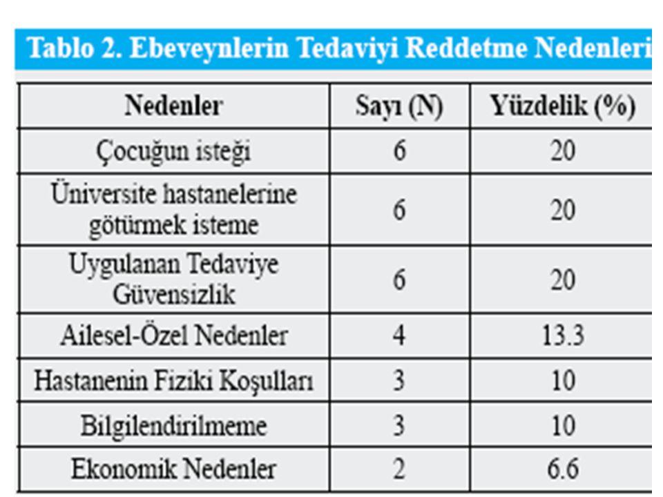 Örneklem: Haziran 2009 ve Ağustos 2009 tarihleri arasında Ankara Dışkapı Çocuk Hastalıkları Eğitim ve Araştırma Hastanesi'ne başvuran ve doktorlar tar