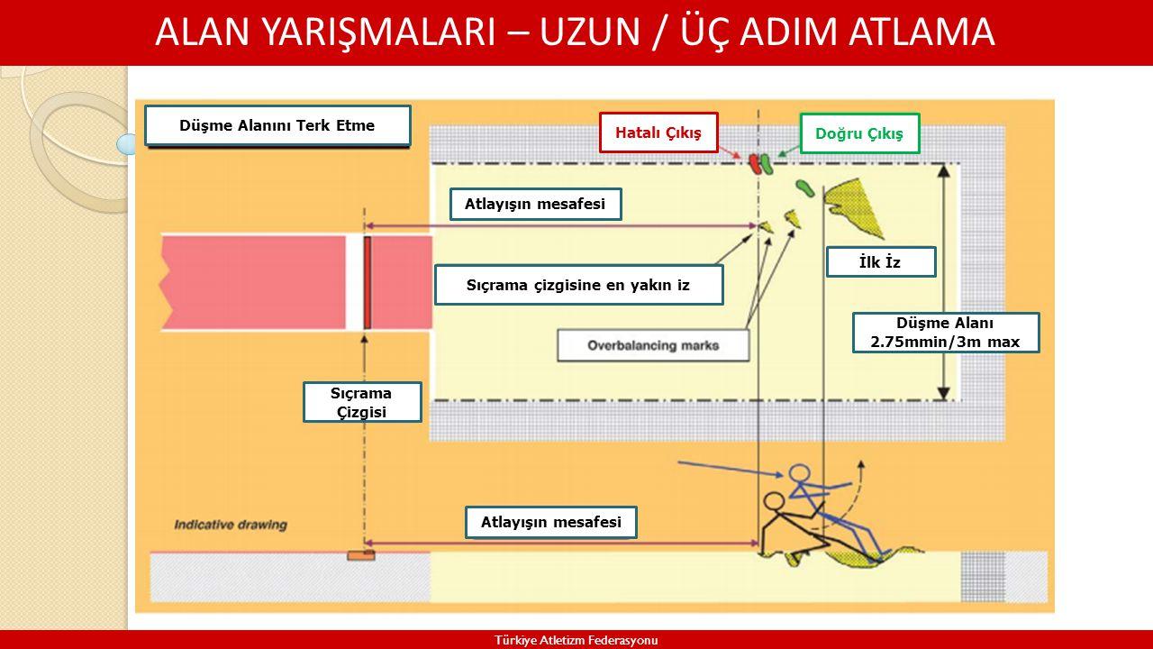 ALAN YARIŞMALARI – UZUN / ÜÇ ADIM ATLAMA Türkiye Atletizm Federasyonu Sıçrama Çizgisi Düşme Alanını Terk Etme Doğru Çıkış Hatalı Çıkış Düşme Alanı 2.7