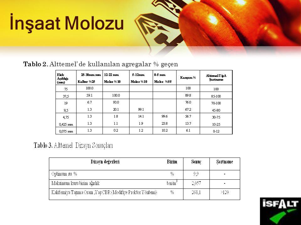 İnşaat Molozu Tablo 2. Alttemel' de kullanılan agregalar % geçen