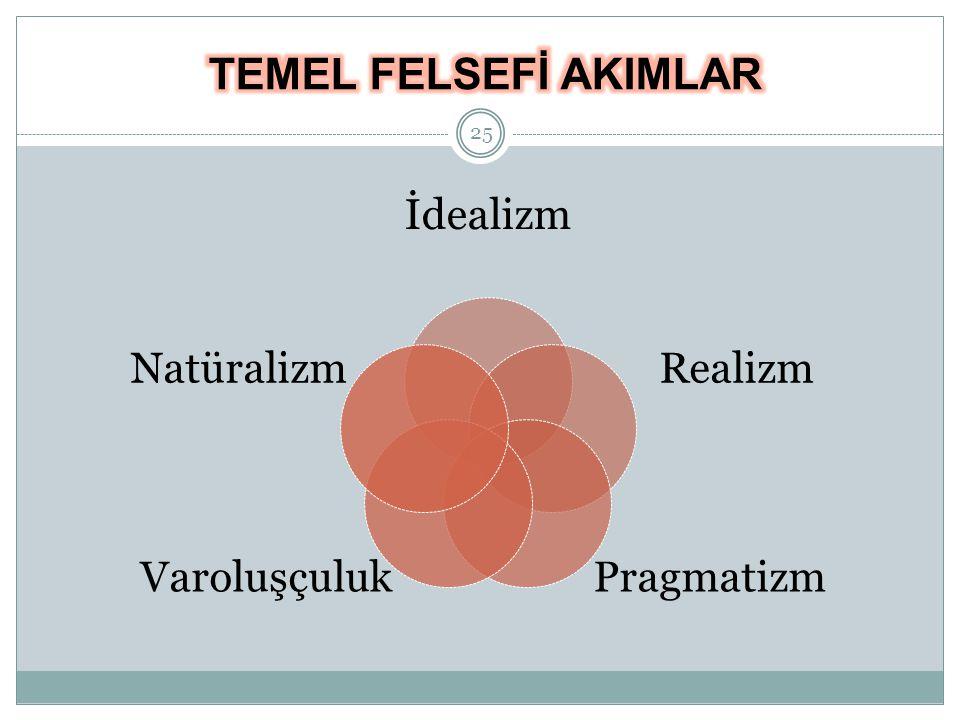 İdealizm Realizm PragmatizmVaroluşçuluk Natüralizm 25