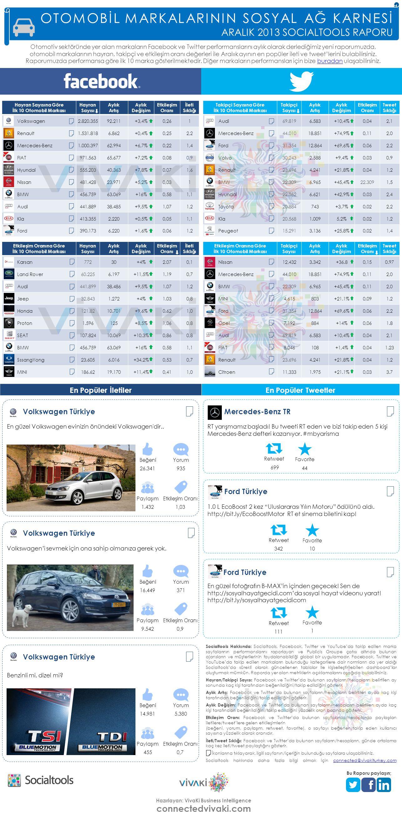 connectedvivaki.com Hazırlayan: VivaKi Business Intelligence Socialtools Hakkında: Socialtools, Facebook, Twitter ve YouTube'da takip edilen marka sayfalarının performanslarını raporlayan ve Publicis Groupe çatısı altında bulunan ajansların ve müşterilerinin faydalanabildiği global bir uygulamadır.