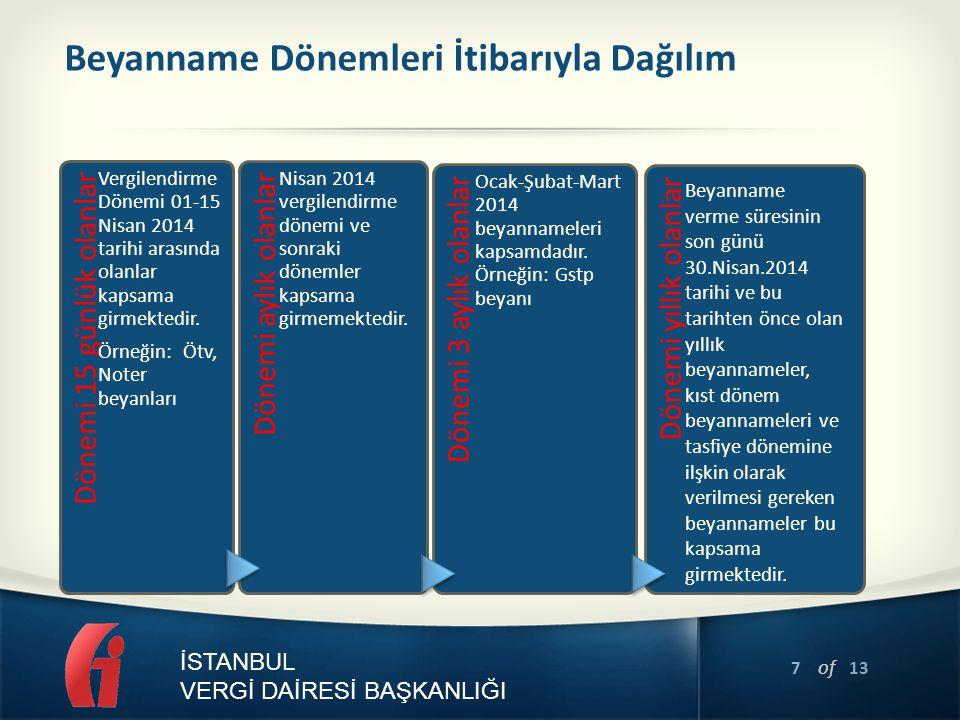 7 of 13 İSTANBUL VERGİ DAİRESİ BAŞKANLIĞI Beyanname Dönemleri İtibarıyla Dağılım Dönemi 15 günlük olanlar Vergilendirme Dönemi 01-15 Nisan 2014 tarihi