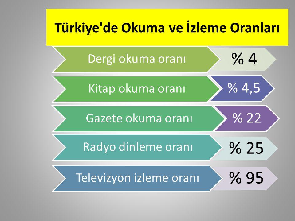 Türkiye de Okuma ve İzleme Oranları Dergi okuma oranı % 4 Kitap okuma oranı Gazete okuma oranı Radyo dinleme oranı % 25 Televizyon izleme oranı % 95 % 4,5 % 22