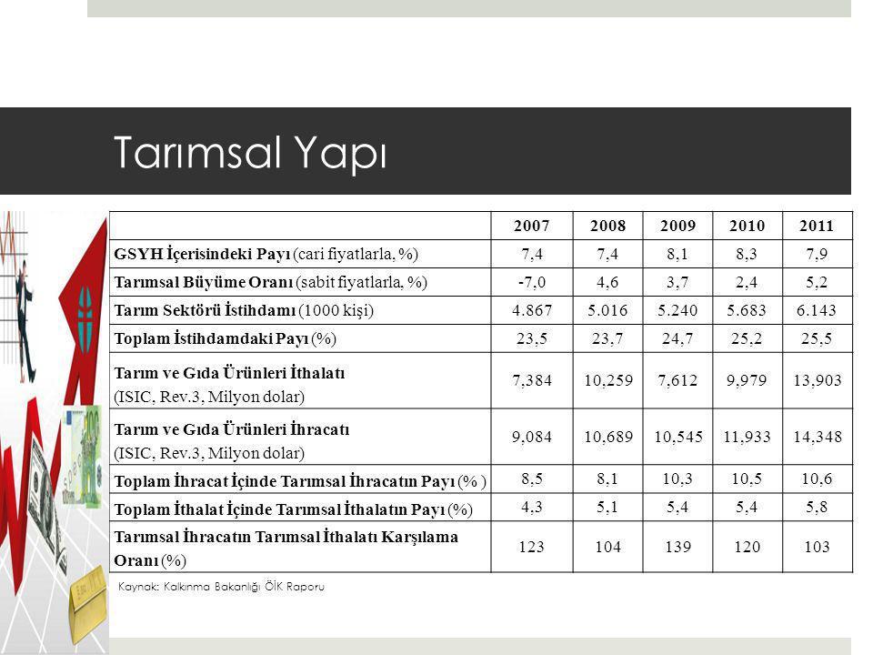 Tarımsal Yapı 20072008200920102011 GSYH İçerisindeki Payı (cari fiyatlarla, %)7,4 8,18,37,9 Tarımsal Büyüme Oranı (sabit fiyatlarla, %)-7,04,63,72,45,2 Tarım Sektörü İstihdamı (1000 kişi)4.8675.0165.2405.6836.143 Toplam İstihdamdaki Payı (%)23,523,724,725,225,5 Tarım ve Gıda Ürünleri İthalatı (ISIC, Rev.3, Milyon dolar) 7,38410,2597,6129,97913,903 Tarım ve Gıda Ürünleri İhracatı (ISIC, Rev.3, Milyon dolar) 9,08410,68910,54511,93314,348 Toplam İhracat İçinde Tarımsal İhracatın Payı (% ) 8,58,110,310,510,6 Toplam İthalat İçinde Tarımsal İthalatın Payı (%) 4,35,15,4 5,8 Tarımsal İhracatın Tarımsal İthalatı Karşılama Oranı (%) 123104139120103 Kaynak: Kalkınma Bakanlığı ÖİK Raporu