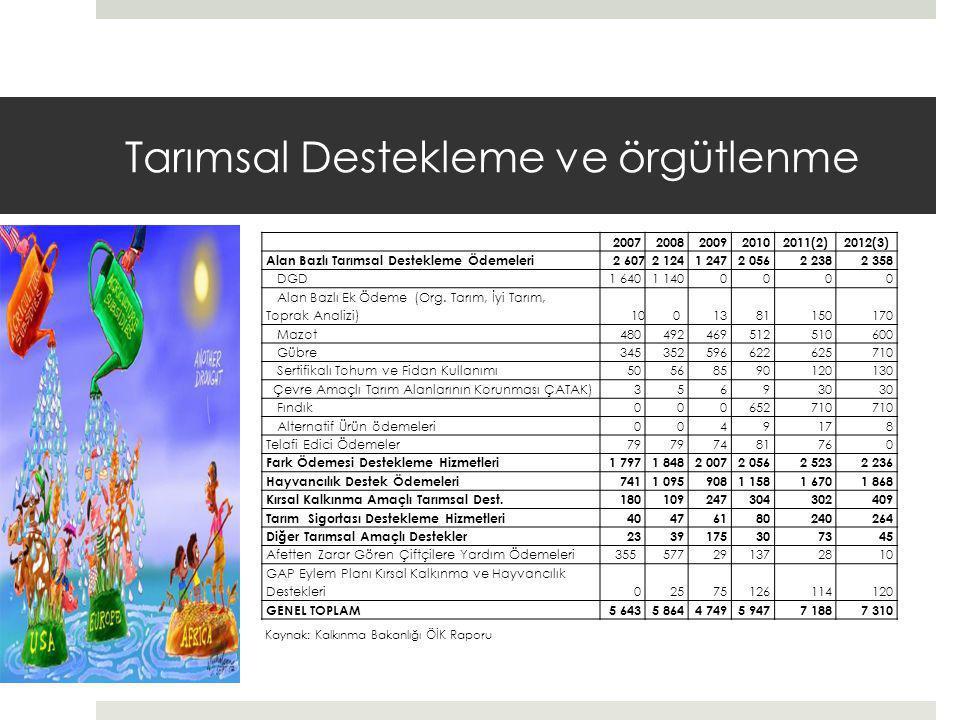Tarımsal Destekleme ve örgütlenme 20072008200920102011(2)2012(3) Alan Bazlı Tarımsal Destekleme Ödemeleri2 6072 1241 2472 0562 2382 358 DGD1 6401 1400000 Alan Bazlı Ek Ödeme (Org.