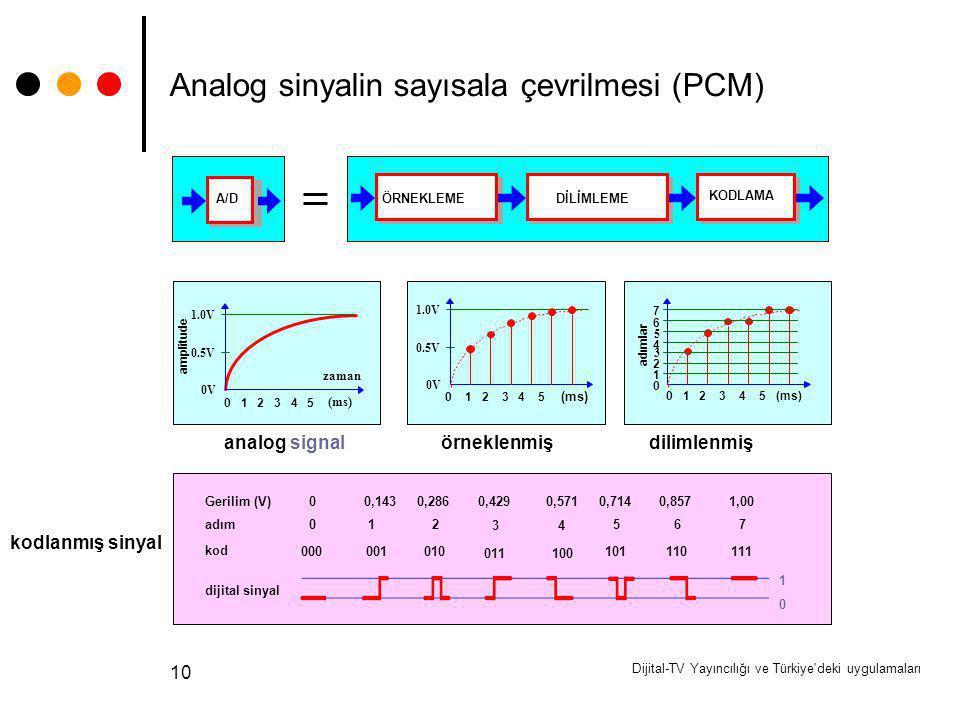 Dijital-TV Yayıncılığı ve Türkiye'deki uygulamaları 10 ÖRNEKLEMEDİLİMLEME KODLAMA A/D zaman 1.0V 0V 0.5V 0 1 2 3 4 5 (ms) amplitude 1.0V 0V 0.5V 0 1 2