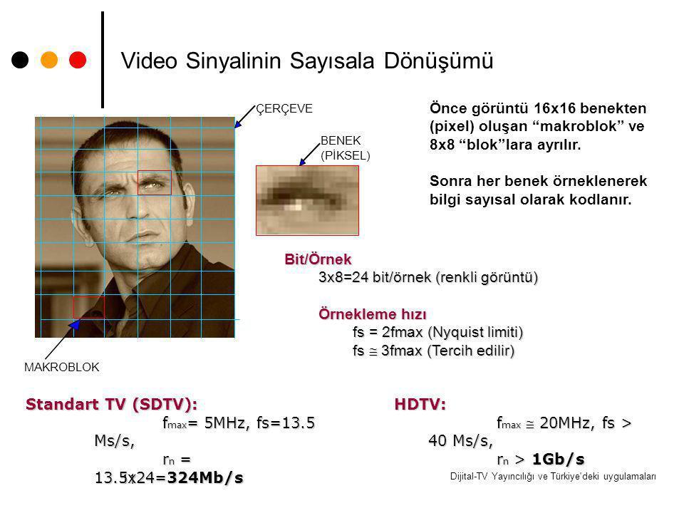 Dijital-TV Yayıncılığı ve Türkiye'deki uygulamaları 11 Video Sinyalinin Sayısala Dönüşümü ÇERÇEVE MAKROBLOK BENEK (PİKSEL) Önce görüntü 16x16 benekten