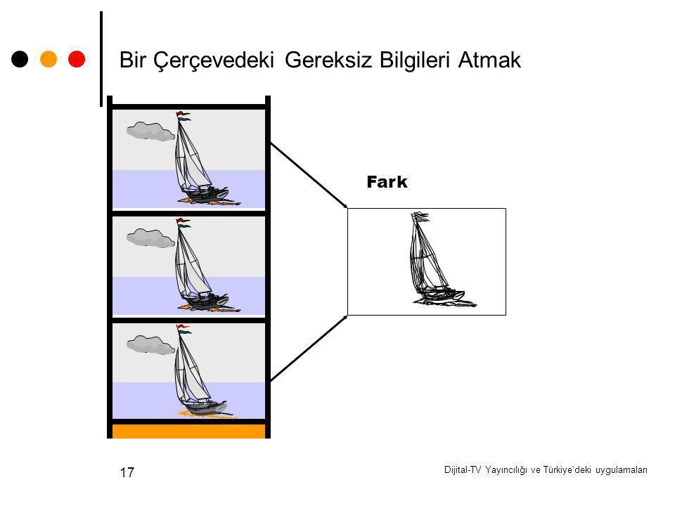 Dijital-TV Yayıncılığı ve Türkiye'deki uygulamaları 17 Bir Çerçevedeki Gereksiz Bilgileri Atmak Fark