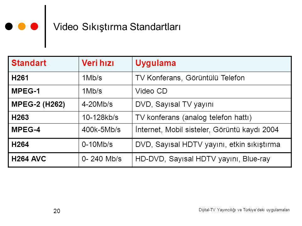Dijital-TV Yayıncılığı ve Türkiye'deki uygulamaları 20 Video Sıkıştırma Standartları StandartVeri hızıUygulama H2611Mb/sTV Konferans, Görüntülü Telefo