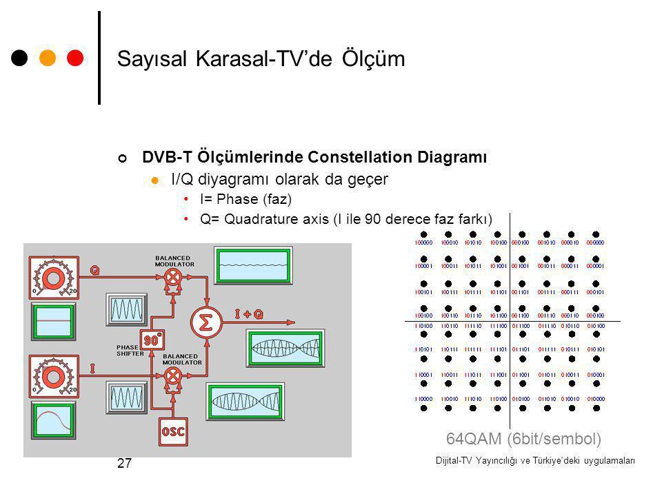 Dijital-TV Yayıncılığı ve Türkiye'deki uygulamaları 27 Sayısal Karasal-TV'de Ölçüm DVB-T Ölçümlerinde Constellation Diagramı I/Q diyagramı olarak da g