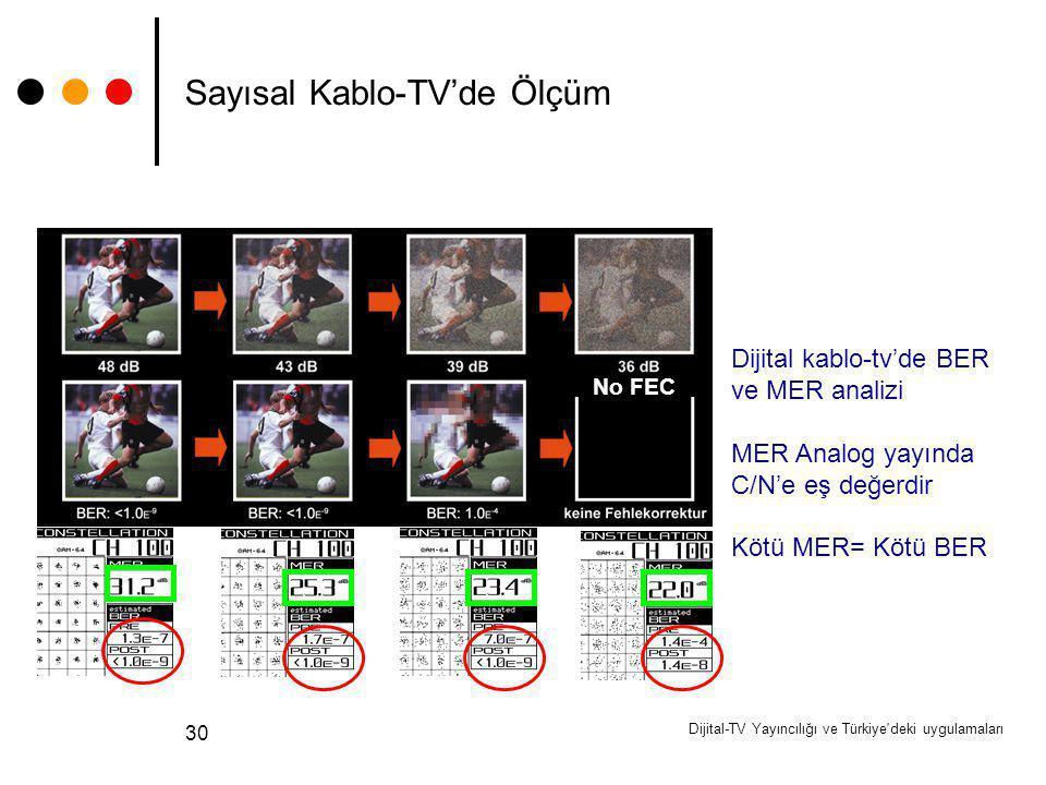 Dijital-TV Yayıncılığı ve Türkiye'deki uygulamaları 30 Sayısal Kablo-TV'de Ölçüm No FEC Dijital kablo-tv'de BER ve MER analizi MER Analog yayında C/N'