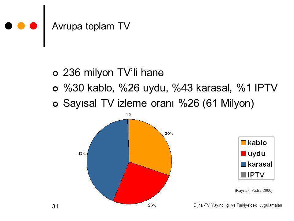 Dijital-TV Yayıncılığı ve Türkiye'deki uygulamaları 31 Avrupa toplam TV 236 milyon TV'li hane %30 kablo, %26 uydu, %43 karasal, %1 IPTV Sayısal TV izl