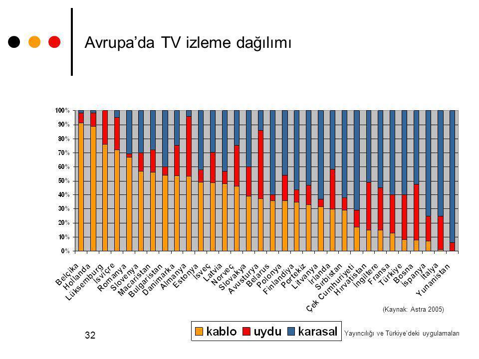 Dijital-TV Yayıncılığı ve Türkiye'deki uygulamaları 32 Avrupa'da TV izleme dağılımı (Kaynak: Astra 2005)