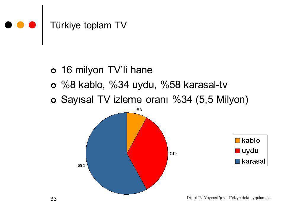 Dijital-TV Yayıncılığı ve Türkiye'deki uygulamaları 33 Türkiye toplam TV 16 milyon TV'li hane %8 kablo, %34 uydu, %58 karasal-tv Sayısal TV izleme ora