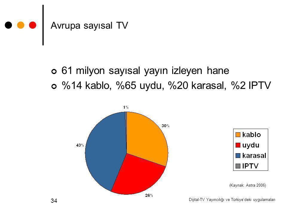 Dijital-TV Yayıncılığı ve Türkiye'deki uygulamaları 34 Avrupa sayısal TV 61 milyon sayısal yayın izleyen hane %14 kablo, %65 uydu, %20 karasal, %2 IPT