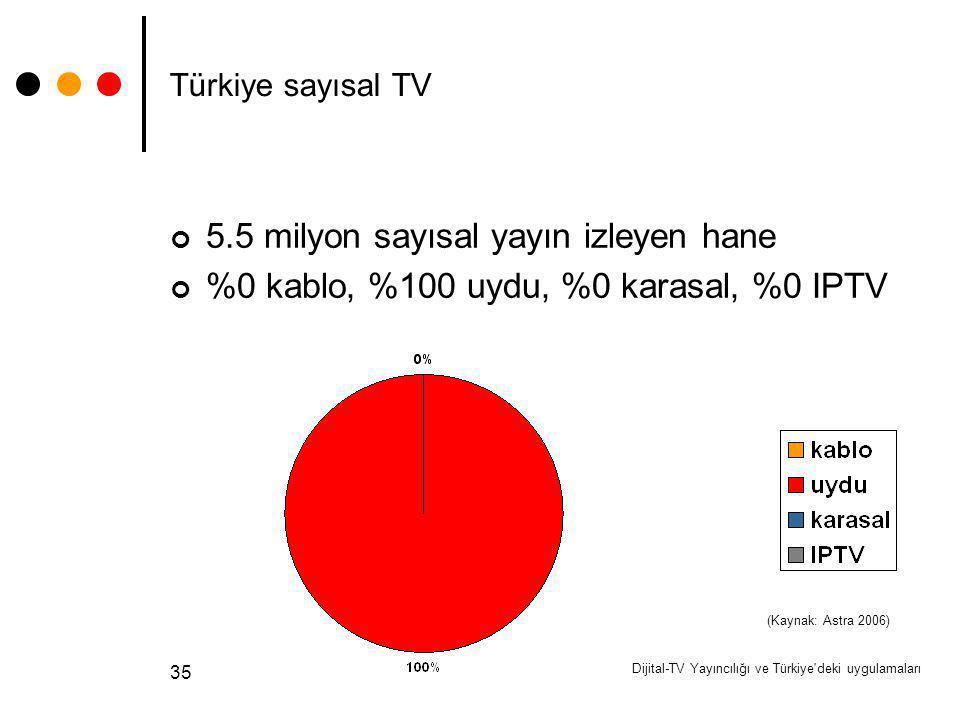 Dijital-TV Yayıncılığı ve Türkiye'deki uygulamaları 35 Türkiye sayısal TV 5.5 milyon sayısal yayın izleyen hane %0 kablo, %100 uydu, %0 karasal, %0 IP