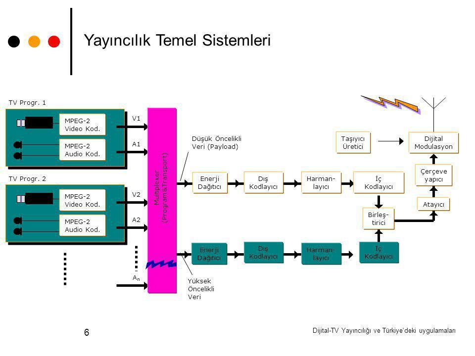Dijital-TV Yayıncılığı ve Türkiye'deki uygulamaları 6 Dış Kodlayıcı Harman- layıcı Enerji Dağıtıcı İç Kodlayıcı Dış Kodlayıcı Harman- layıcı Enerji Da