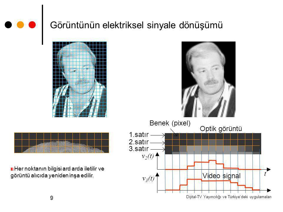 Dijital-TV Yayıncılığı ve Türkiye'deki uygulamaları 9 Görüntünün elektriksel sinyale dönüşümü Benek (pixel) 2.satır Optik görüntü Video signal 3.satır