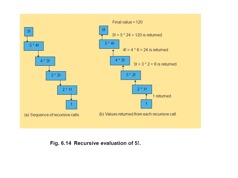 Fig.6.14Recursive evaluation of 5!. 2. = 2 * 1 = 2 is returned (a) Sequence of recursive calls.
