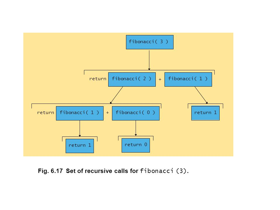 Fig.6.17Set of recursive calls for fibonacci (3).