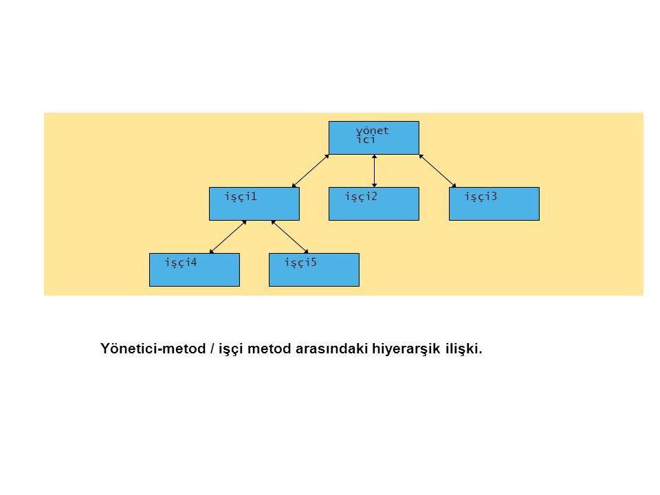 Yönetici-metod / işçi metod arasındaki hiyerarşik ilişki. yönet ici işçi1işçi2işçi3 işçi4işçi5