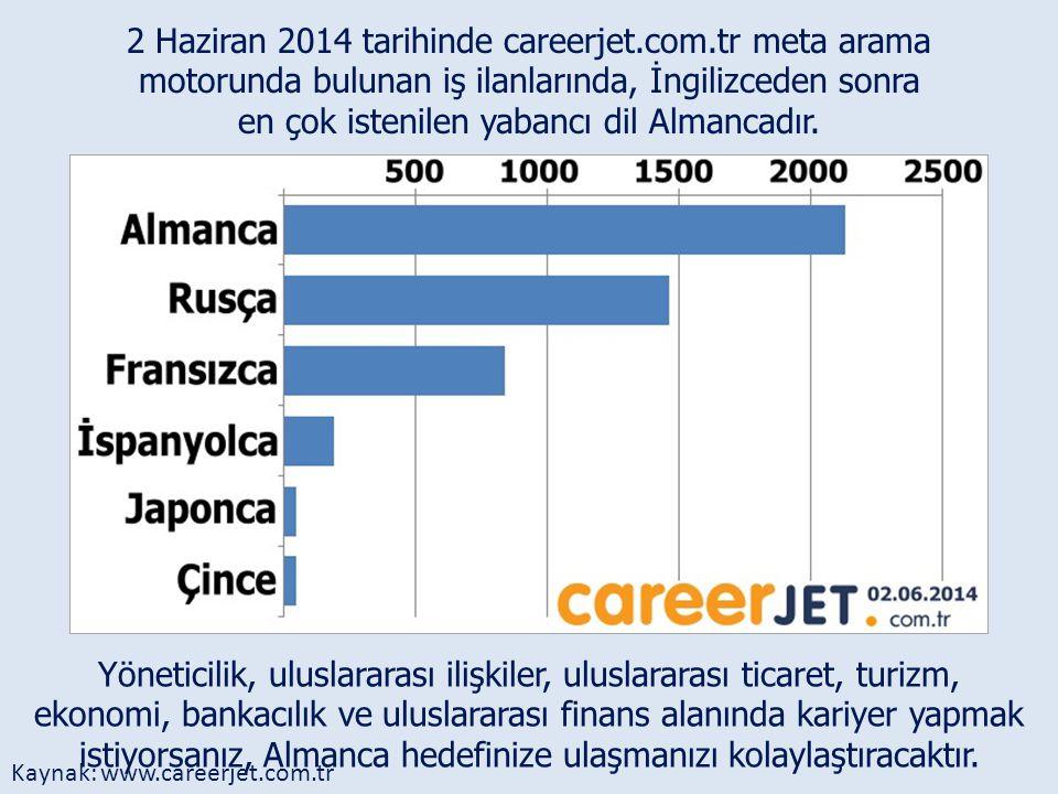 2 Haziran 2014 tarihinde careerjet.com.tr meta arama motorunda bulunan iş ilanlarında, İngilizceden sonra en çok istenilen yabancı dil Almancadır. Yön