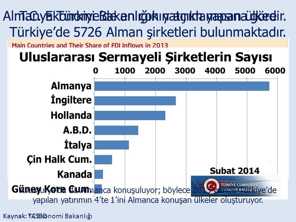 Kaynak: YASED Almanya Türkiye'de en çok yatırım yapan ülkedir. Kaynak: TC Ekonomi Bakanlığı Avusturya'da da Almanca konuşuluyor; böylece 2013 yılında