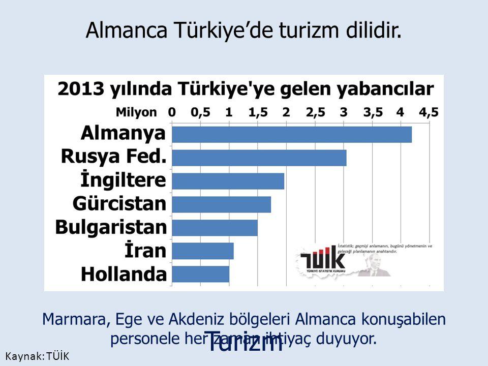 Kaynak: TÜİK Turizm Almanca Türkiye'de turizm dilidir. Marmara, Ege ve Akdeniz bölgeleri Almanca konuşabilen personele her zaman ihtiyaç duyuyor.