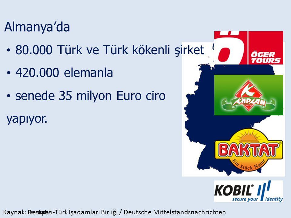 Almanya'da 80.000 Türk ve Türk kökenli şirket 420.000 elemanla senede 35 milyon Euro ciro yapıyor. Kaynak: Avrupalı-Türk İşadamları Birliği / Deutsche