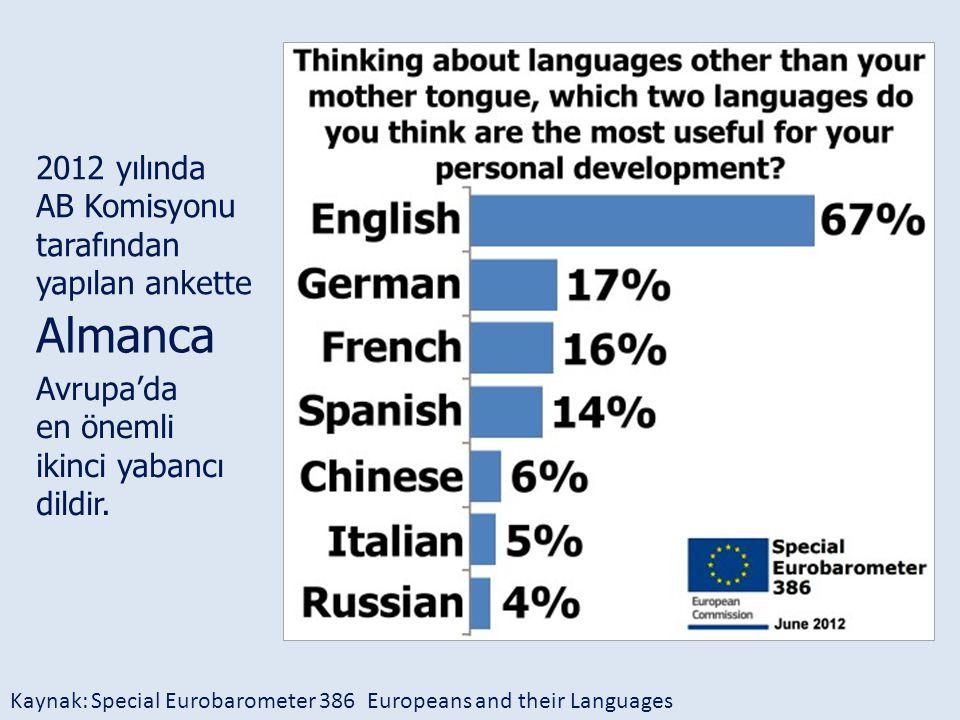 Avrupa'da en önemli ikinci yabancı dildir. Almanca 2012 yılında AB Komisyonu tarafından yapılan ankette Kaynak: Special Eurobarometer 386 Europeans an
