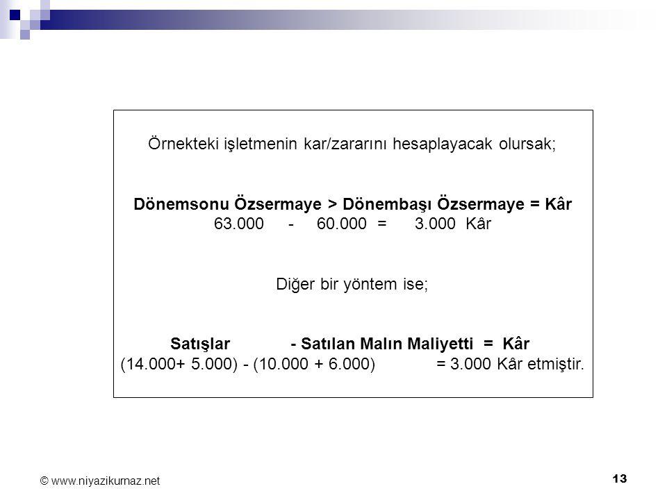13 © www.niyazikurnaz.net Örnekteki işletmenin kar/zararını hesaplayacak olursak; Dönemsonu Özsermaye > Dönembaşı Özsermaye = Kâr 63.000 - 60.000 = 3.