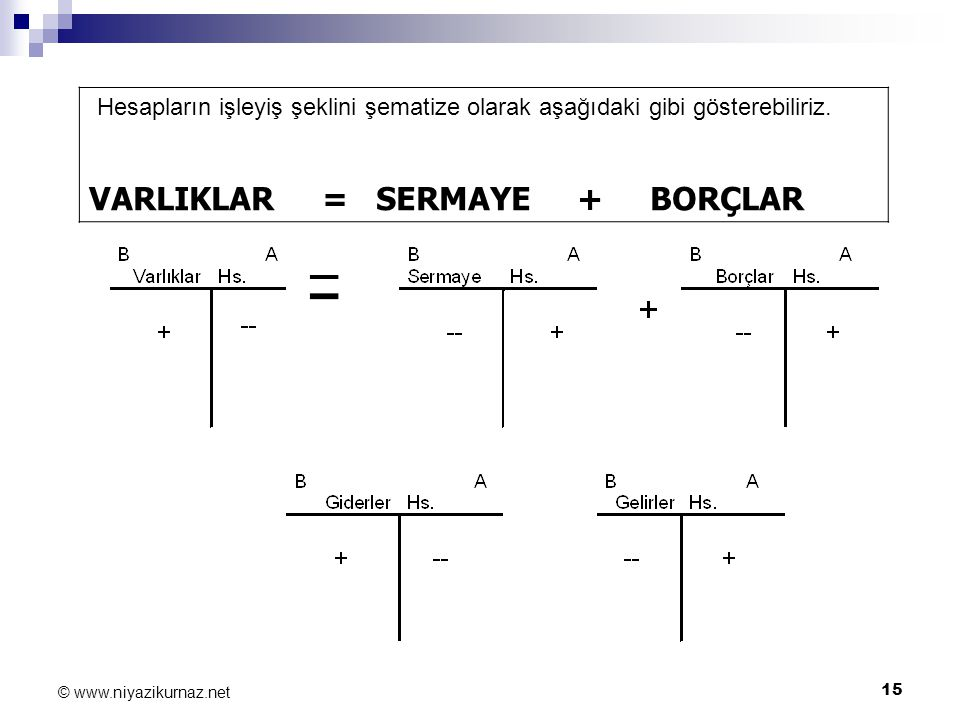 15 © www.niyazikurnaz.net Hesapların işleyiş şeklini şematize olarak aşağıdaki gibi gösterebiliriz. VARLIKLAR = SERMAYE + BORÇLAR