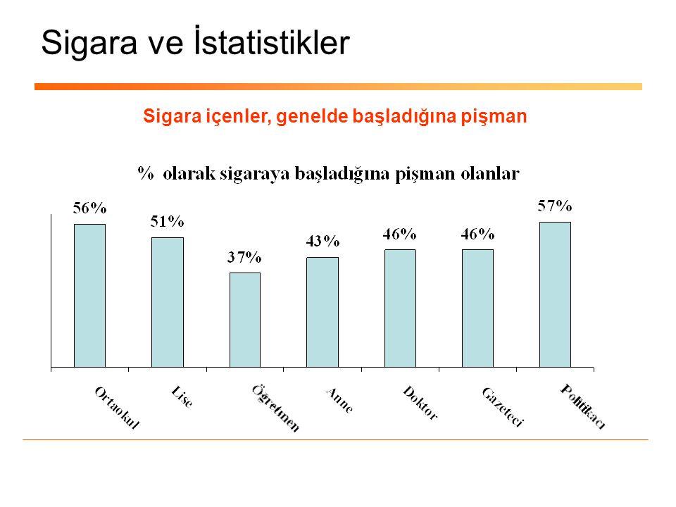 Sigara ve İstatistikler Sigara içenler, genelde başladığına pişman