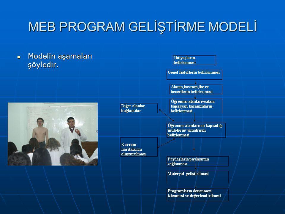MEB PROGRAM GELİŞTİRME MODELİ Modelin aşamaları şöyledir. Modelin aşamaları şöyledir.