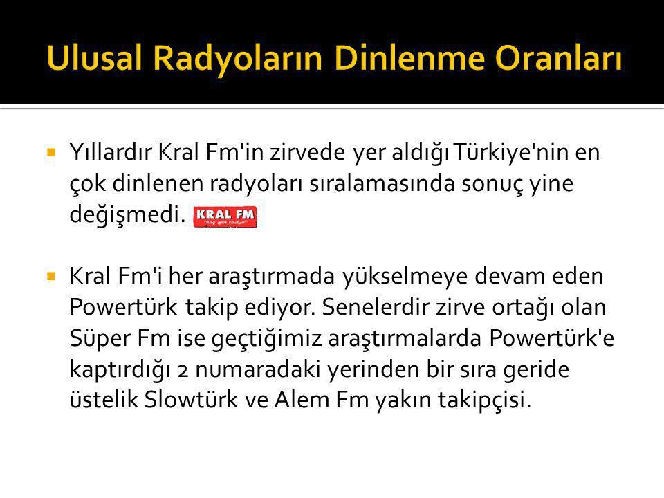  Yıllardır Kral Fm'in zirvede yer aldığı Türkiye'nin en çok dinlenen radyoları sıralamasında sonuç yine değişmedi.  Kral Fm'i her araştırmada yüksel