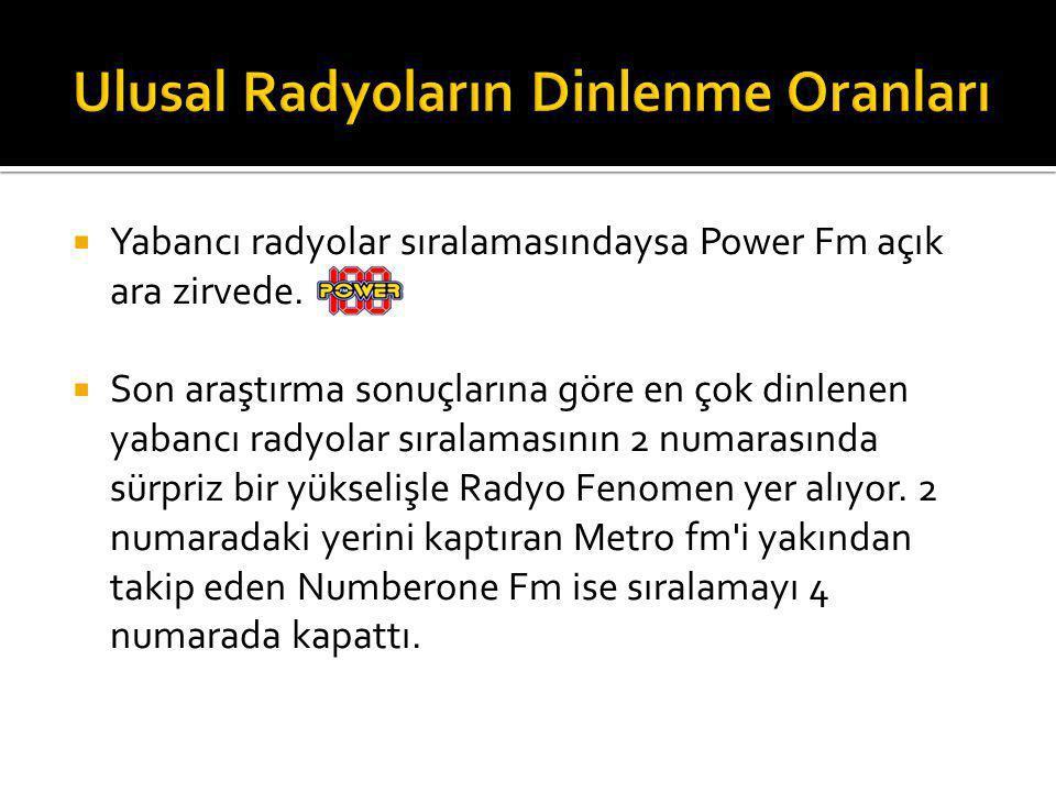  Yabancı radyolar sıralamasındaysa Power Fm açık ara zirvede.  Son araştırma sonuçlarına göre en çok dinlenen yabancı radyolar sıralamasının 2 numar