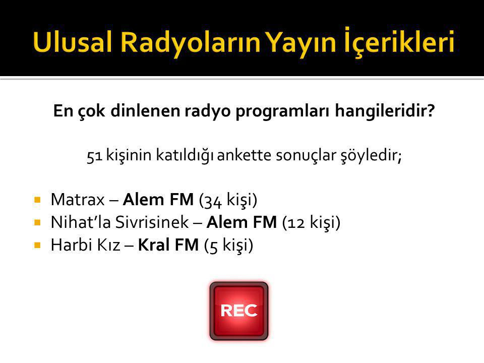 En çok dinlenen radyo programları hangileridir? 51 kişinin katıldığı ankette sonuçlar şöyledir;  Matrax – Alem FM (34 kişi)  Nihat'la Sivrisinek – A
