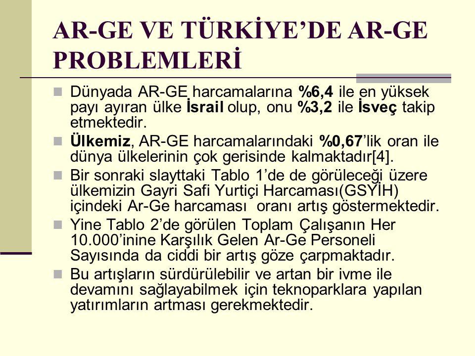 AR-GE VE TÜRKİYE'DE AR-GE PROBLEMLERİ Dünyada AR-GE harcamalarına %6,4 ile en yüksek payı ayıran ülke İsrail olup, onu %3,2 ile İsveç takip etmektedir