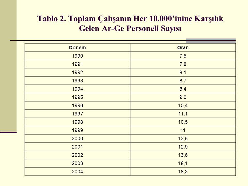 Tablo 2. Toplam Çalışanın Her 10.000'inine Karşılık Gelen Ar-Ge Personeli Sayısı DönemOran 19907,5 19917,8 19928,1 19938,7 19948,4 19959,0 199610,4 19