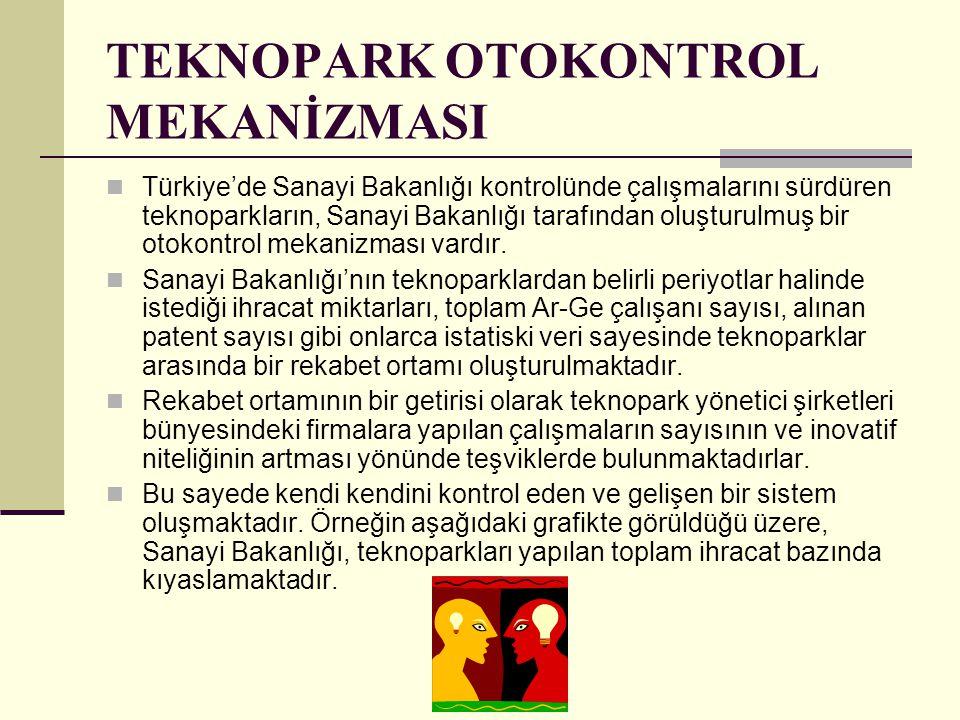 TEKNOPARK OTOKONTROL MEKANİZMASI Türkiye'de Sanayi Bakanlığı kontrolünde çalışmalarını sürdüren teknoparkların, Sanayi Bakanlığı tarafından oluşturulm