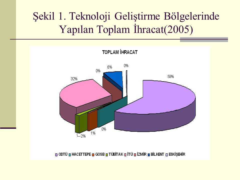 Şekil 1. Teknoloji Geliştirme Bölgelerinde Yapılan Toplam İhracat(2005)