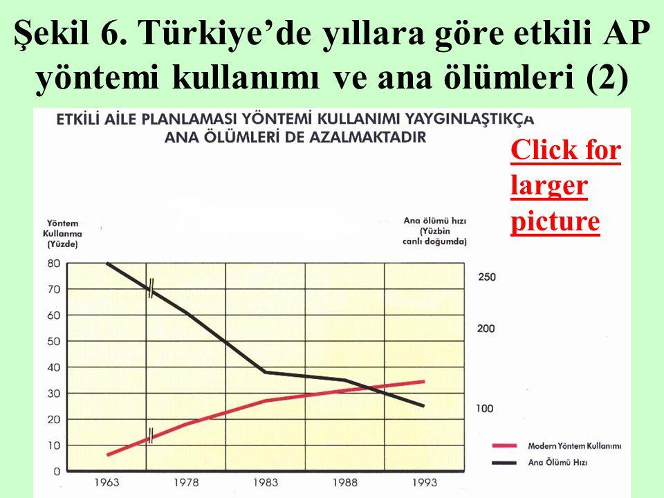 Şekil 6. Türkiye'de yıllara göre etkili AP yöntemi kullanımı ve ana ölümleri (2) Click for larger picture