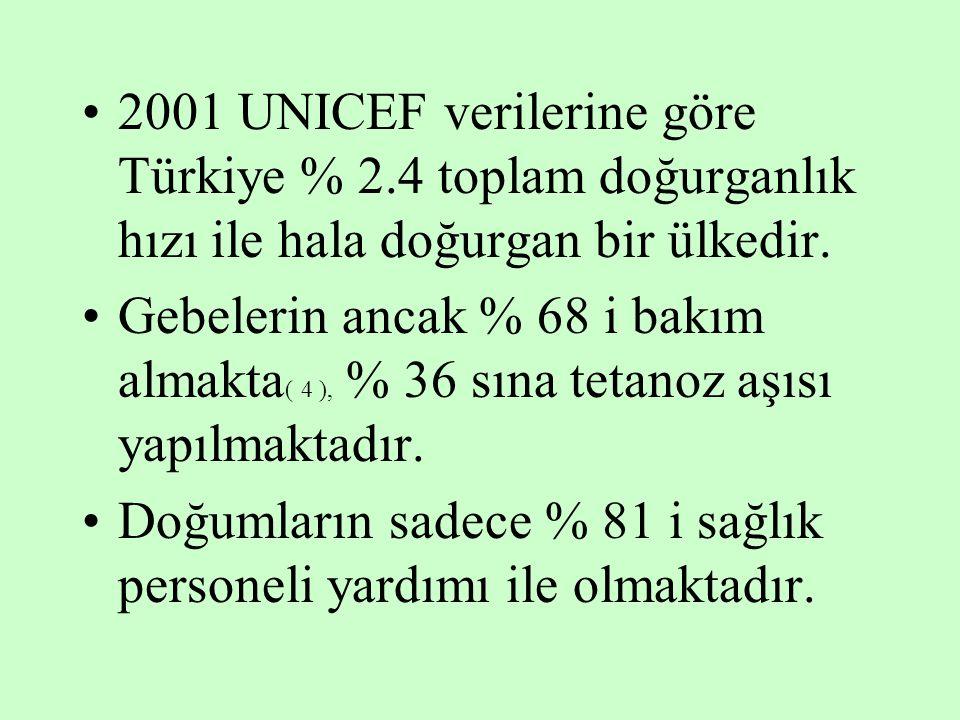 2001 UNICEF verilerine göre Türkiye % 2.4 toplam doğurganlık hızı ile hala doğurgan bir ülkedir. Gebelerin ancak % 68 i bakım almakta ( 4 ), % 36 sına