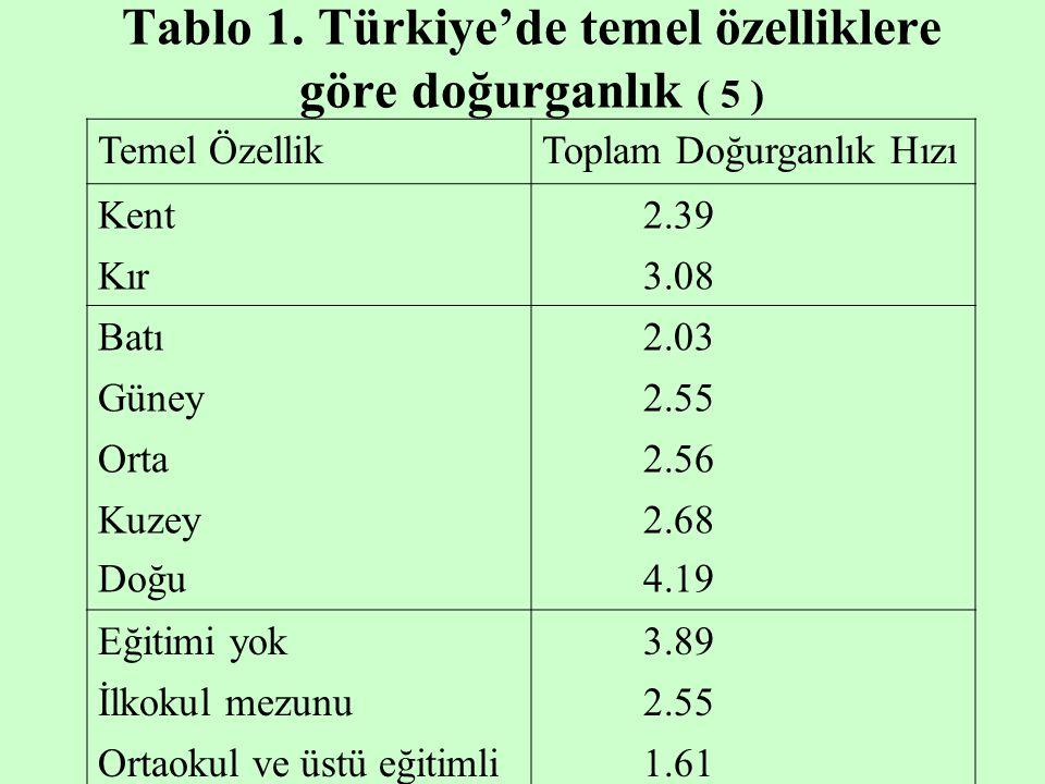 Tablo 1. Türkiye'de temel özelliklere göre doğurganlık ( 5 ) Temel ÖzellikToplam Doğurganlık Hızı Kent 2.39 Kır 3.08 Batı 2.03 Güney 2.55 Orta 2.56 Ku