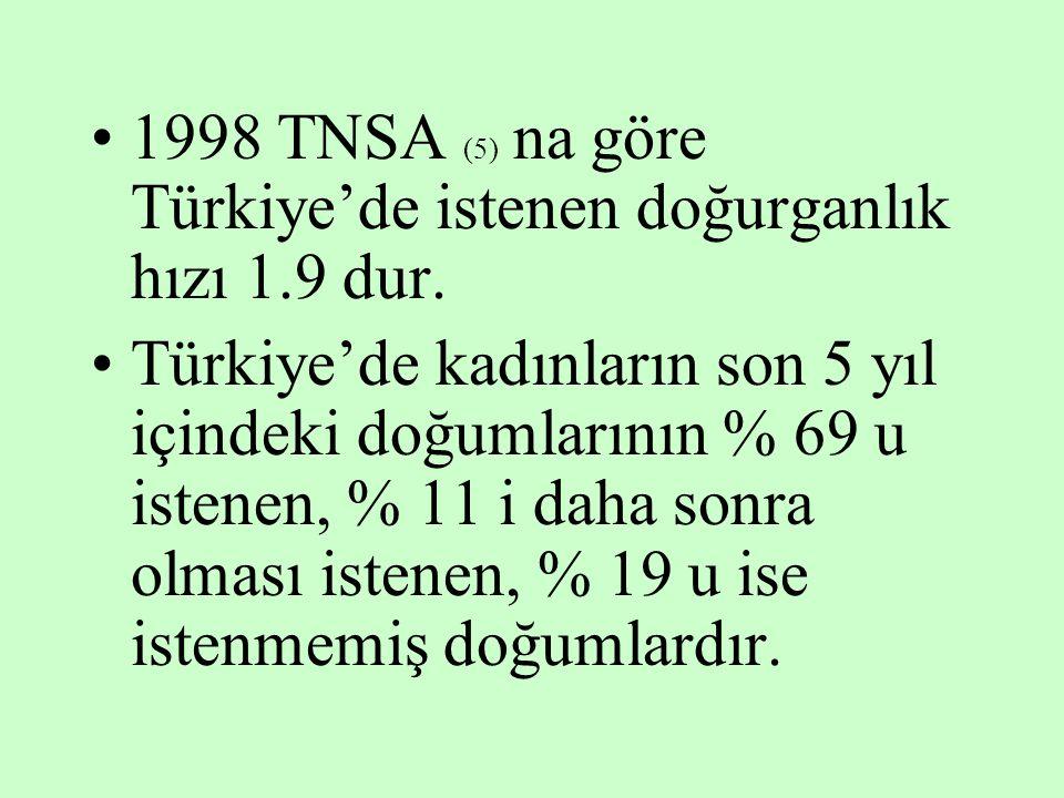 1998 TNSA (5) na göre Türkiye'de istenen doğurganlık hızı 1.9 dur. Türkiye'de kadınların son 5 yıl içindeki doğumlarının % 69 u istenen, % 11 i daha s