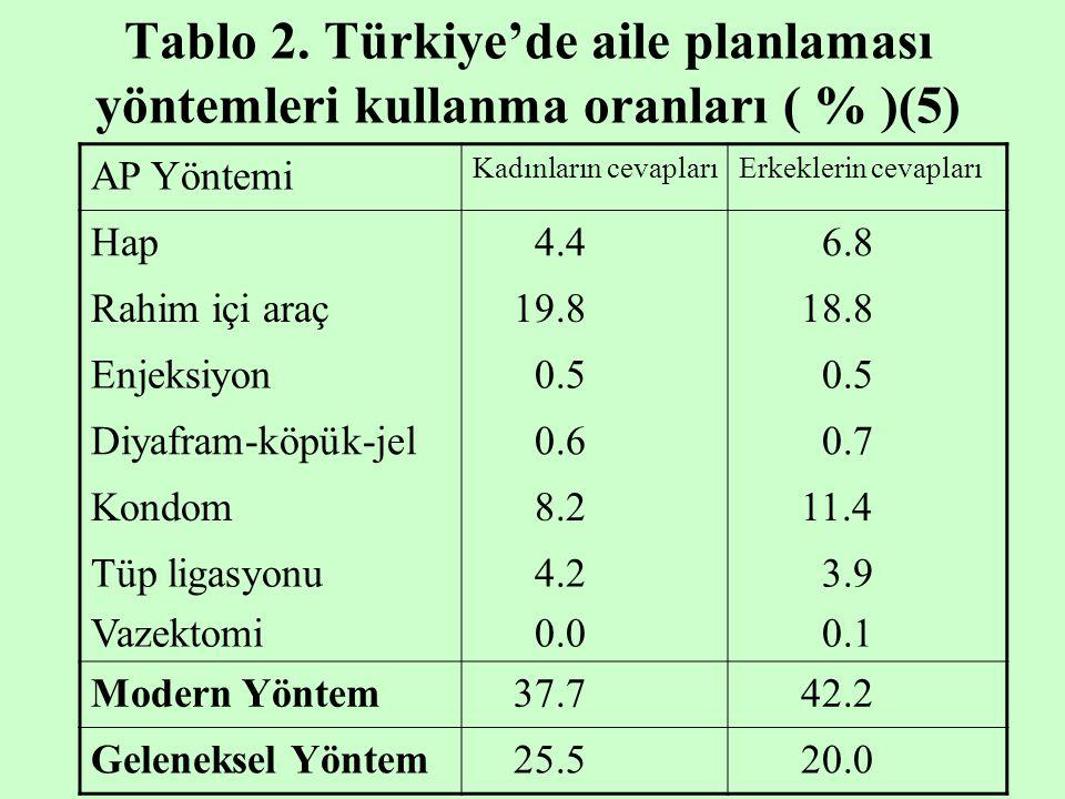 Tablo 2. Türkiye'de aile planlaması yöntemleri kullanma oranları ( % )(5) AP Yöntemi Kadınların cevaplarıErkeklerin cevapları Hap 4.4 6.8 Rahim içi ar
